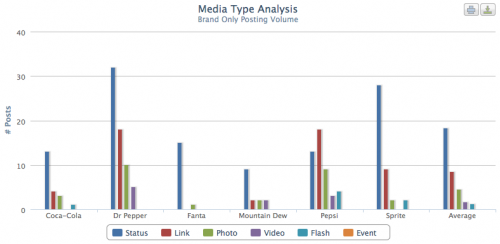 facebook_marketing_tool_chart_mediatype