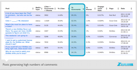 Zuum Facebook chart high engagement posts