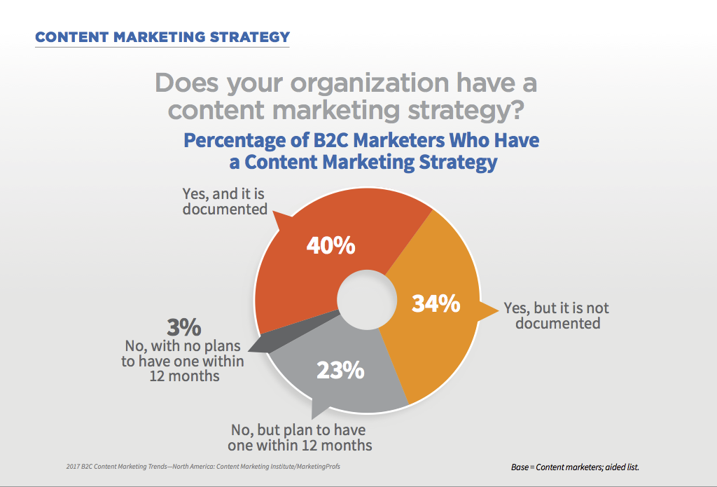 40% of marketers have documented content strategy