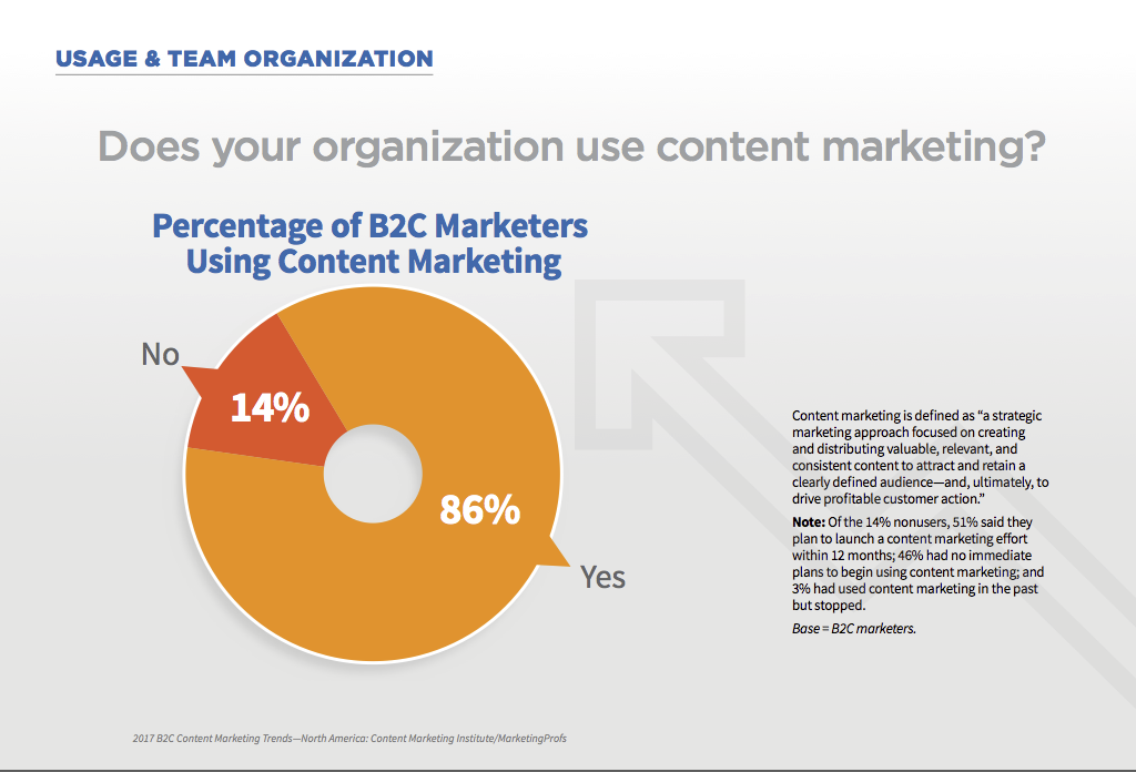 86% of marketers use content marketing